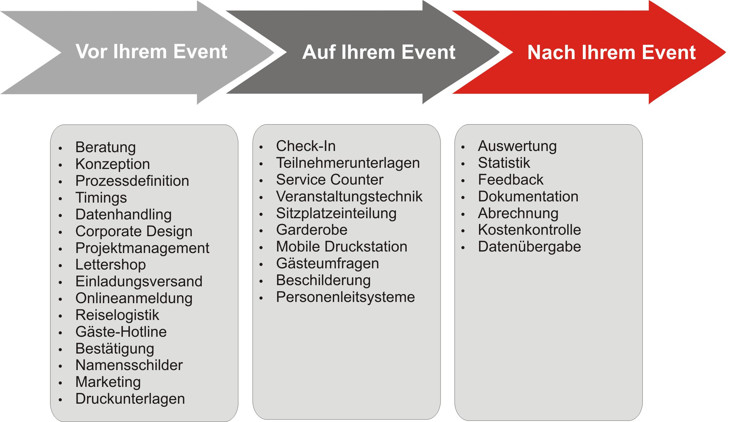 Grafik Teilnehmermanagement2